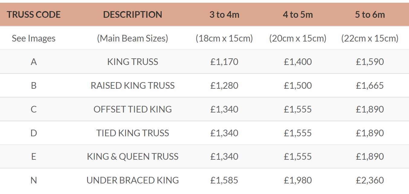 King Post Truss Prices UK