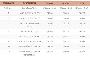 Queen Truss Prices UK